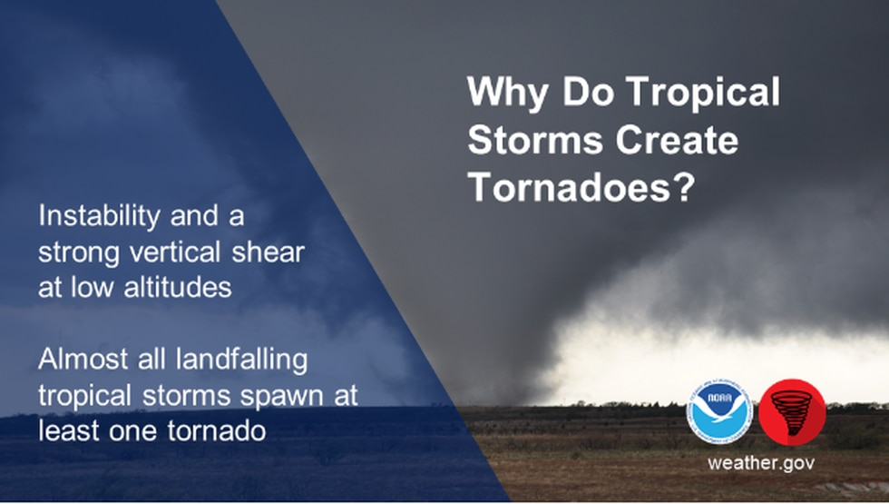 How hurricanes spawn tornadoes