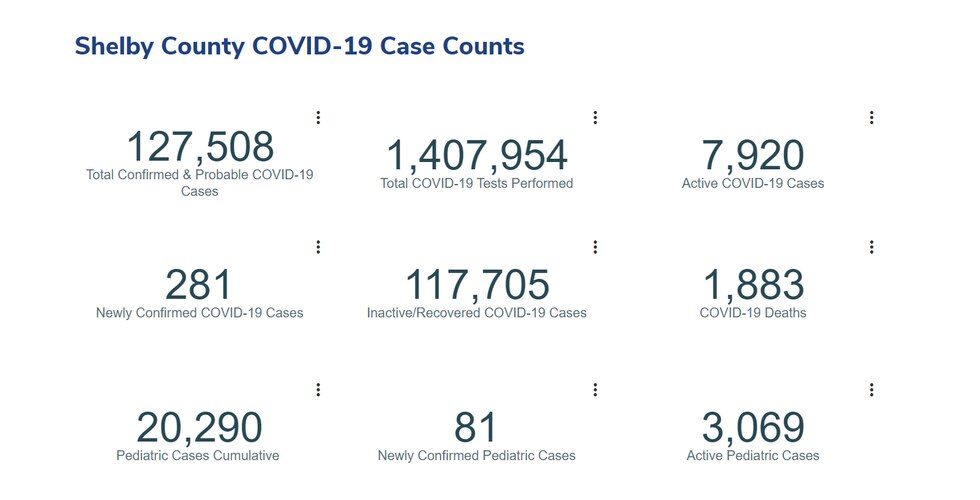 Shelby  County COVID dashboard 9/3/21