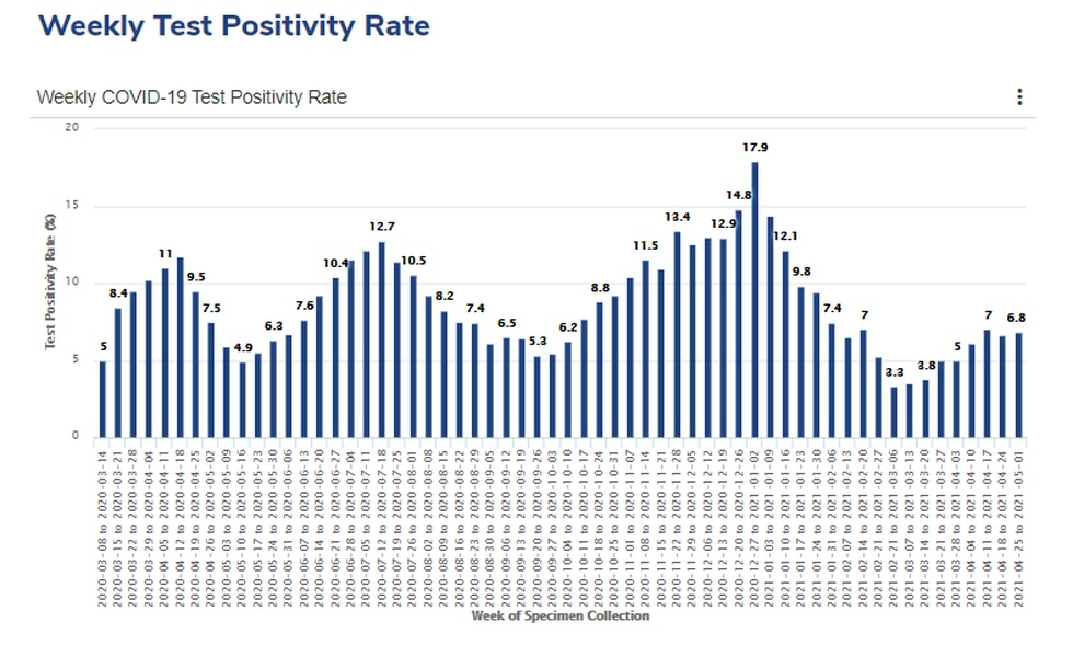 This chart shows weekly COVID-19 test positivity rates in Shelby County since the start of the...