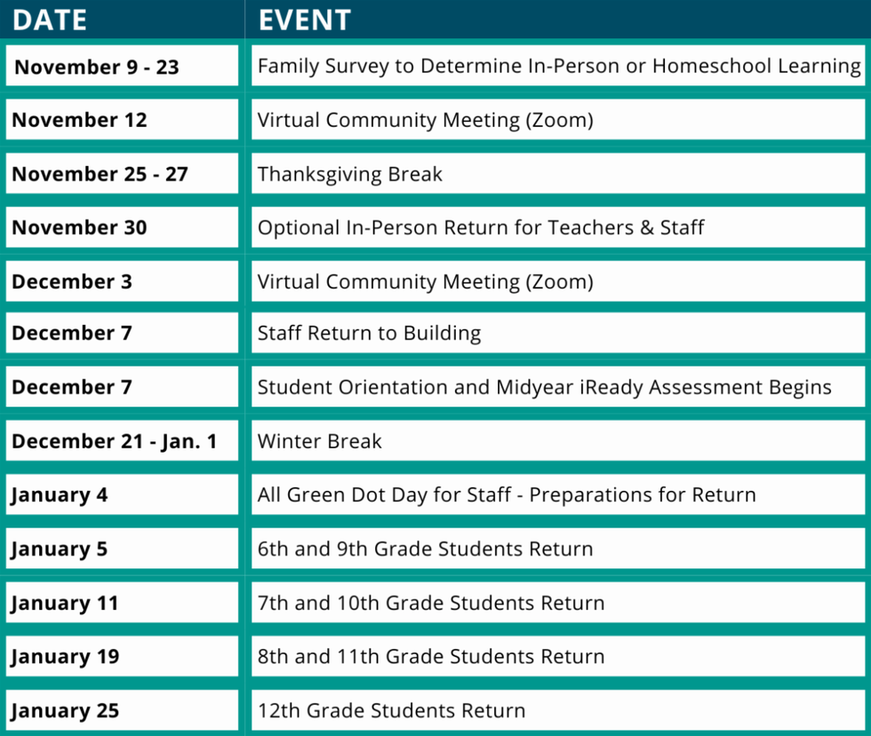 Green Dot Public Schools timeline to return to school
