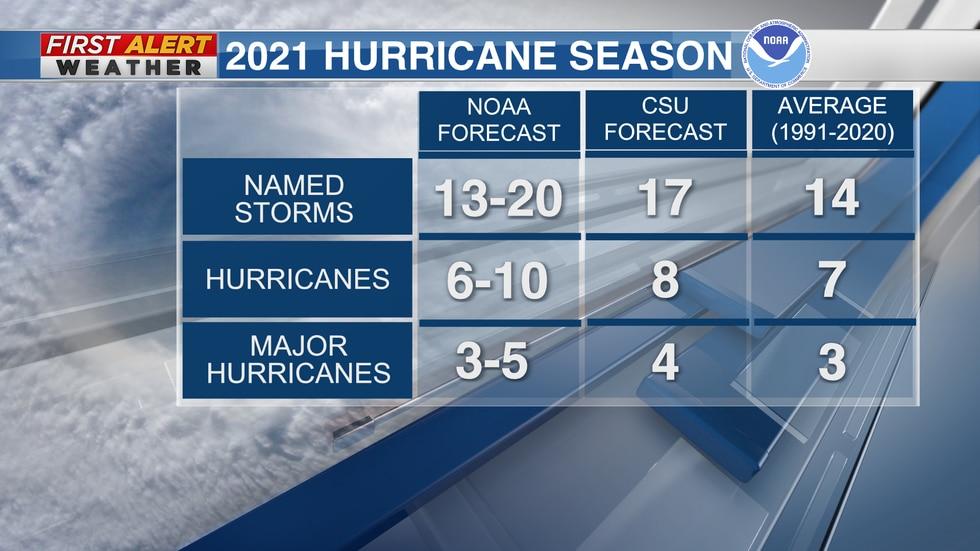 2021 Hurricane Season Predictions from NOAA and CSU