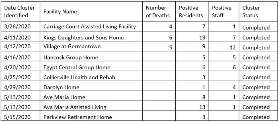 Resolved outbreals/clusters at long-term care faciltiied in Shelby County