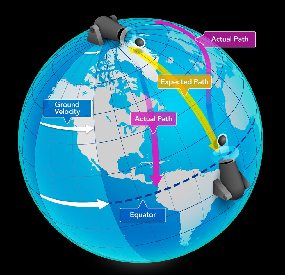 The Coriolis effect causes air and water to move towards the right in the northern hemisphere...