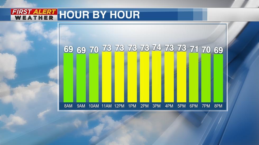 Hourly Forecast Thursday