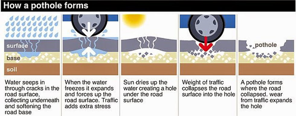 This graphic shows how most of the potholes drivers are experiencing in the metro areas have...