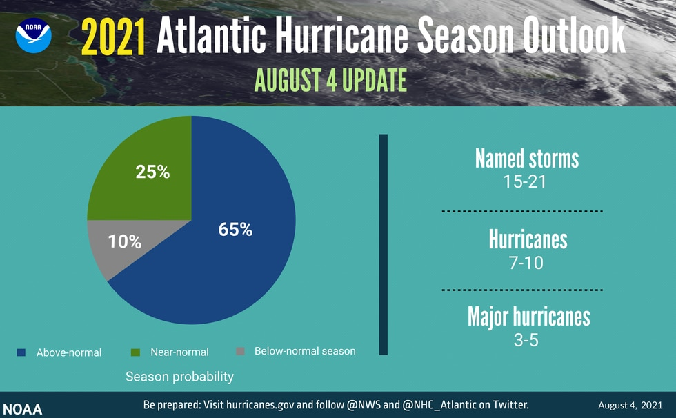 The updated 2021 Atlantic hurricane season probability and numbers of named storms.