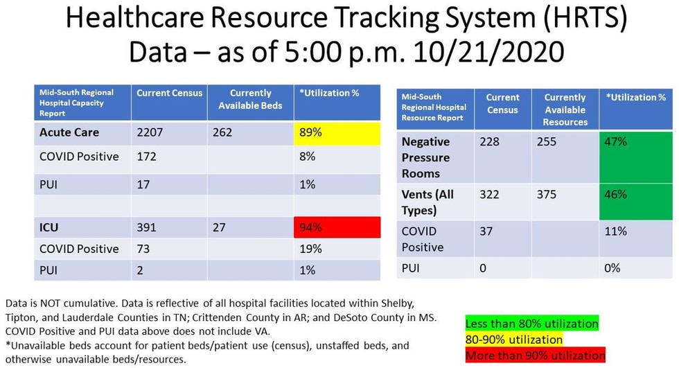 Health Resource Tracking System 10/22/2020