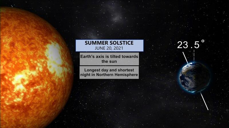 Summer solstice, earths tilt at 23.5 degrees marking the start of summer