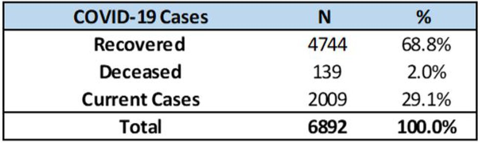 Recovered coronavirus cases in Shelby County, June 15