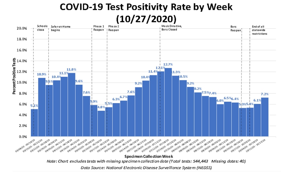 COVID-19 Test Positivity Rate by Week