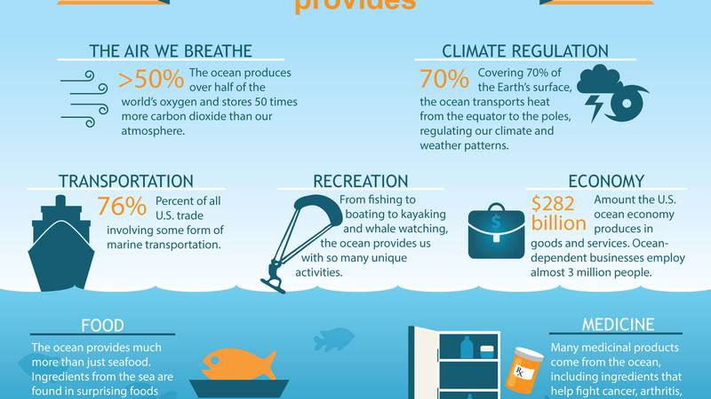 Our world ocean provides many benefits. Here are just a few examples.