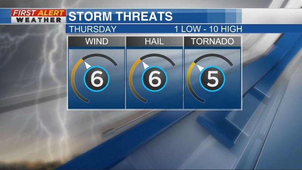 First Alert Weather Day storm threats