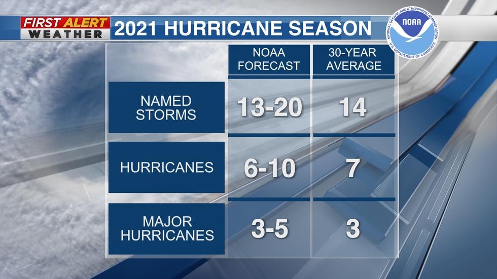 Predictions for the 2021 hurricane season