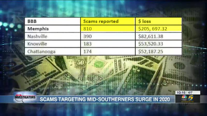 The Investigators: Scams targeting Mid-Southerners surge in 2020